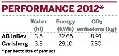 Table: Sustainability performance of AB InBev and Carlsberg in 2012