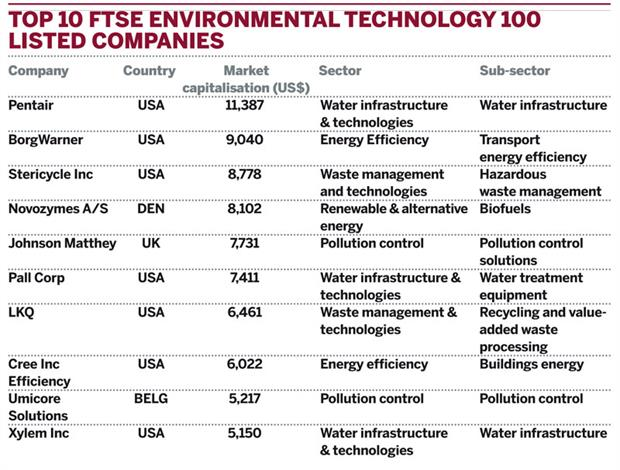 Current top 10 FTSE Environmental Technology 100 listed companies