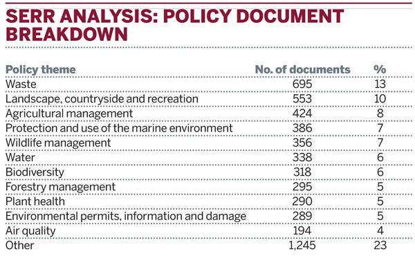 SERR analysis: policy document breakdown