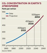 Figure: CO2 concentrations in Earth's atmosphere