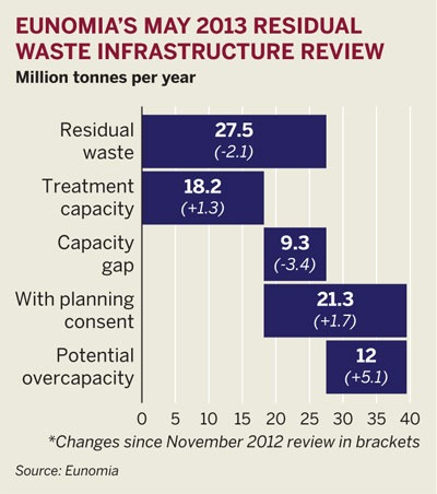 Figure: Eunomia's residual waste infrastructure review, May 2013