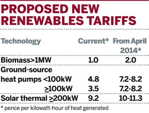Table: Proposed new renewable tariffs