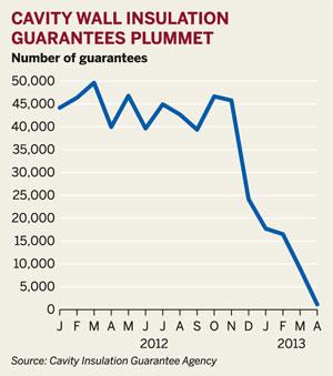 Figure: Cavity wall insulation guarantees plummet