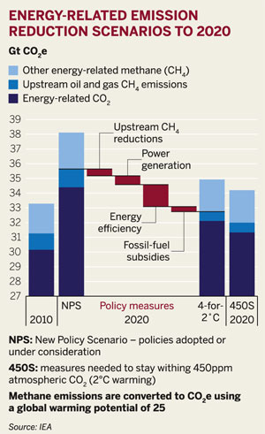 Figure: Energy-related emission reduction scenarios to 2020