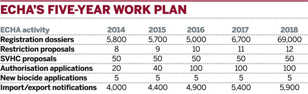 Table: ECHA's five-year work plan