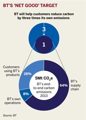 Figure: BT's 'net good' target