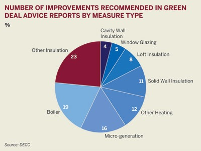 Number of improvments recommended in Green Deal advice reports by measure type