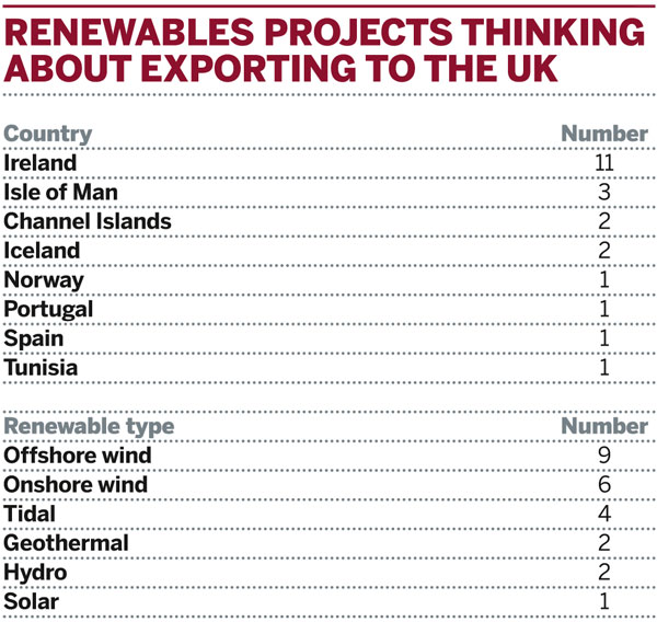 Table: Renewables projects thinking about exporting electricity to the UK