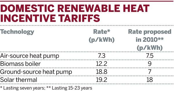 Table: Domestic renewable heat incentive tariffs