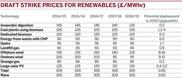 Table: Draft strike prices for renewables