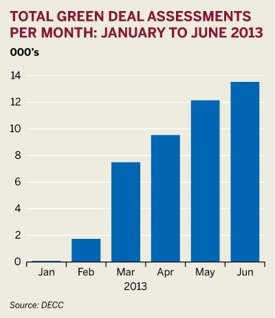 Figure: Total Green Deal assessments per month