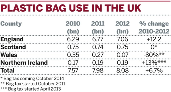 Table: Plastic bag use in the UK