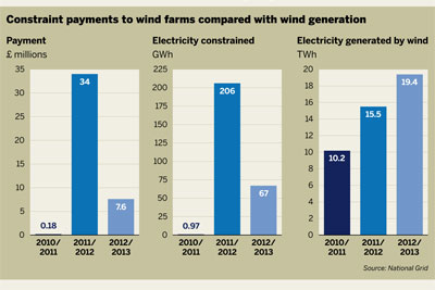 Wind energy shut-down payments