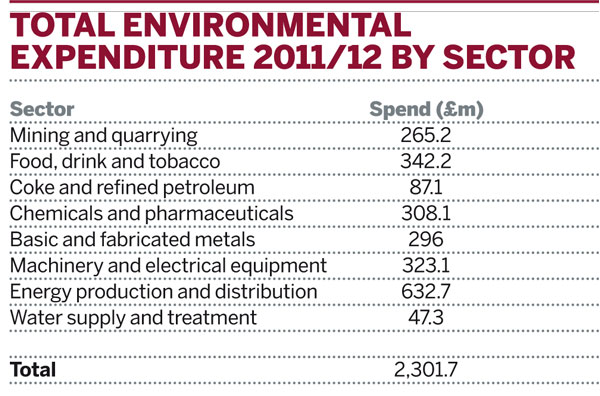 Total envoenmental expenditure 2011/12 by sector