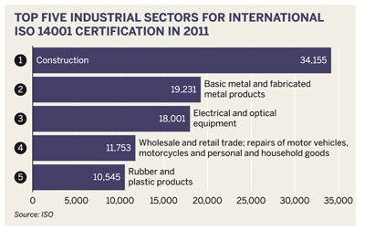 Top five industrial sectors for international ISO 14001 certification in 2011