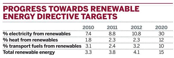 Progress towards renewable energy directive targets