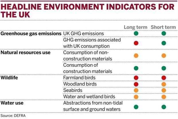 Table: Headline environment indicators for the UK