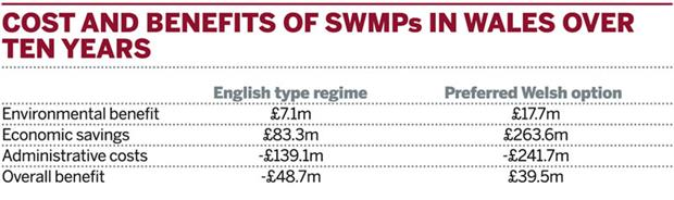 Table: Costs and benefits of SWMPs in Wales over ten years