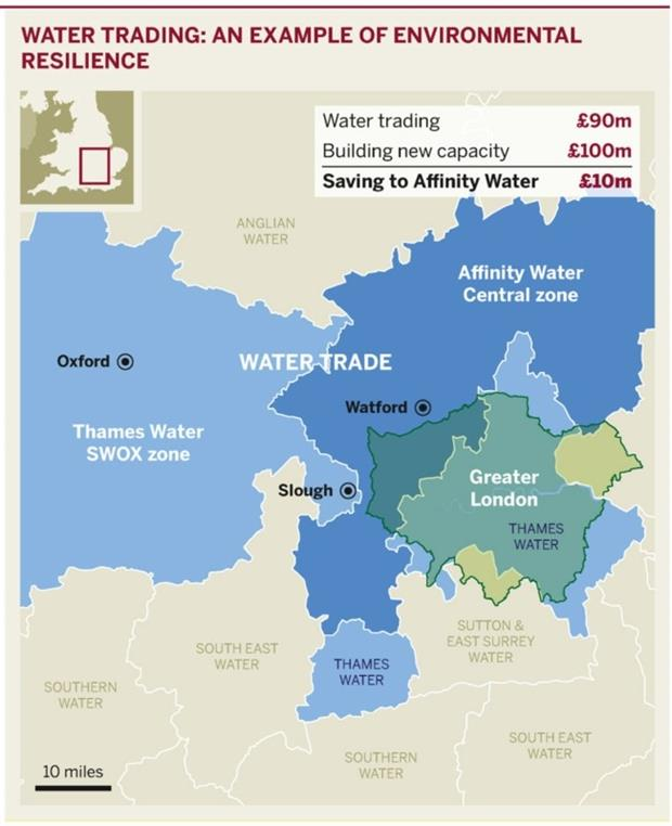 Figure: Water trading – an example of environmental resilience