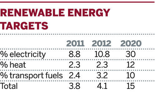 Table: Renewable energy targets