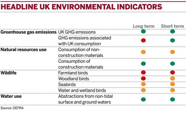 Table: Headline UK environmental indicators