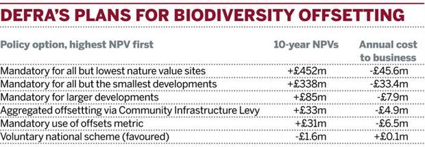 Table: DEFRA's plans for biodiversity offsetting
