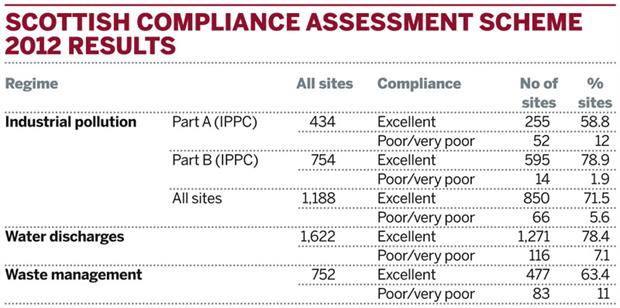 Table: Scottish Compliance Assessment Scheme 2012 results