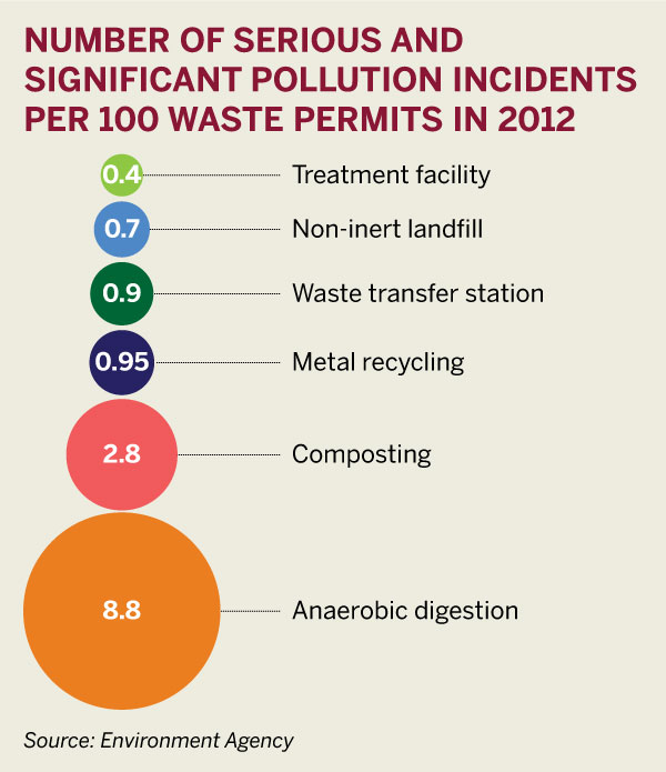 Figure 2: Number of serious and significant pollution incidents per 100 waste permits in 2012