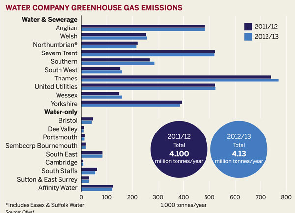 Water company greenhouse gas emissions