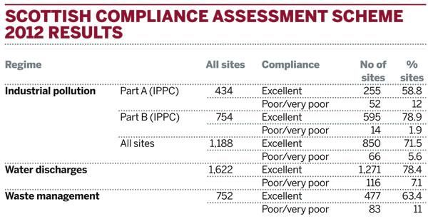 Scottish compliance assessment scheme 2012 results