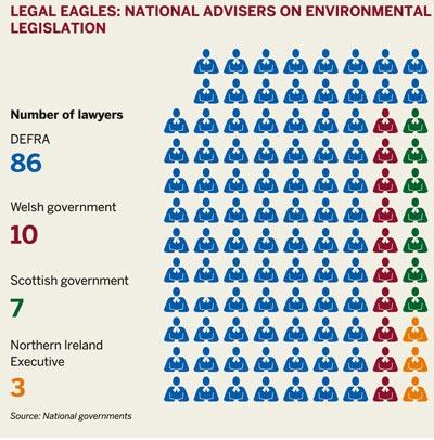 Legal eagles: national advisers on environmental legislation