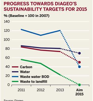 Progress towards Diageo's sustainability target for 2015