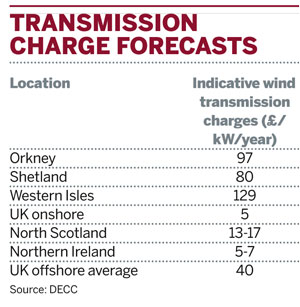 Wind project transmission charge forecasts