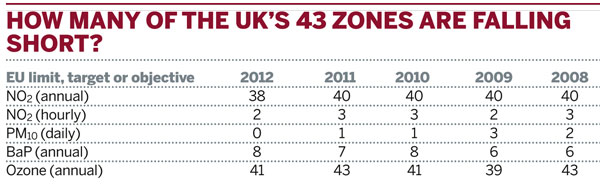 How many of the UK's zones are falling short?