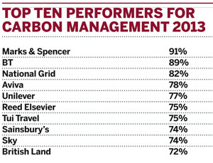 Top ten performers for carbon management, 2013