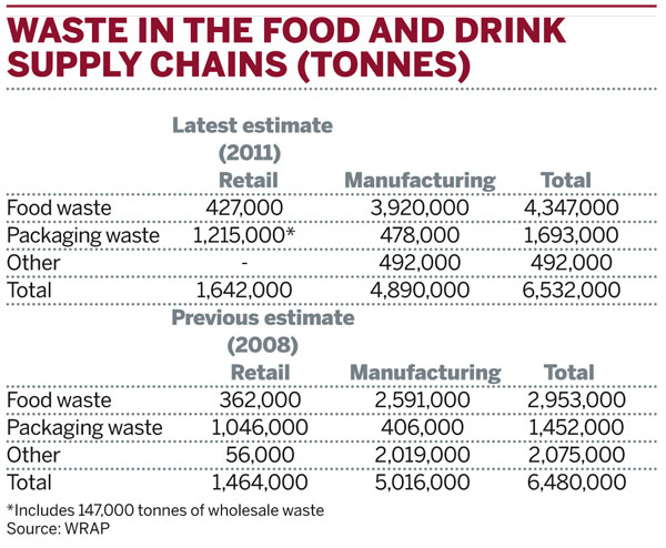 Waste in the food and drink supply chain (tonnes)