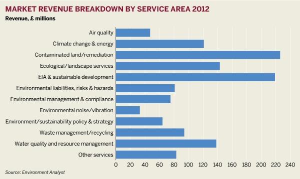 Market revenue breakdown by service area 2012