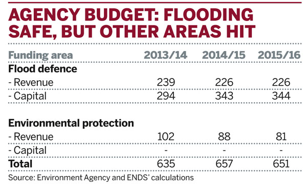 Agency budget: flooding safe, but other areas hit