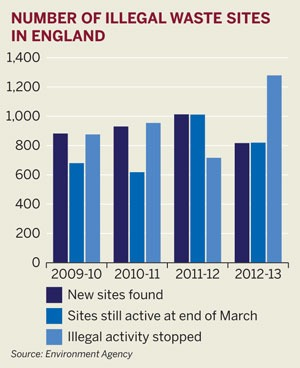 Number of illegal waste sites in England 2009-2013