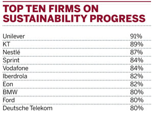 Top ten firms on sustainability progress