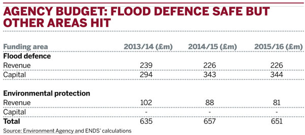 Agency budget: flood defence safe but other areas hit