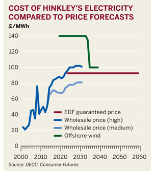 Cost of Hinkley's electricity compared with price forecasts