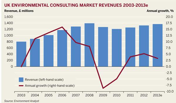 UK environmental consulting market revenues 2003-2013e