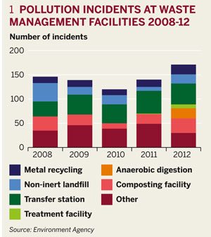 1 Pollution incidents at waste manangement facilities 2008-12