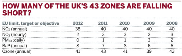 How many of the UK's 43 zones are falling short