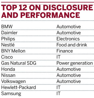 Top 12 on disclosure and performance