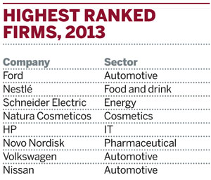 Highest ranked firms for sustainability communications, 2013