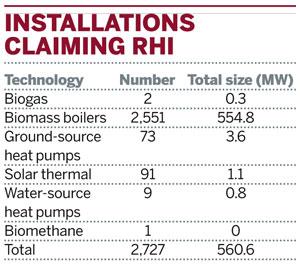 Installations claiming RHI
