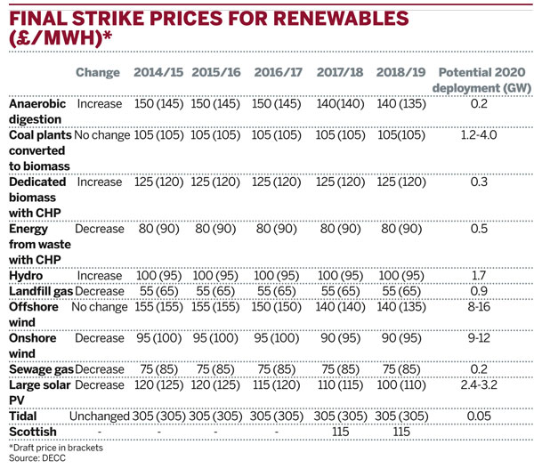 Final strike prices for renewables (£/MWh)*