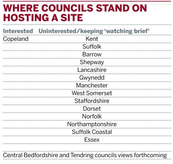 COUNCILS WHO ATTENDED LONDON NUCLEAR WASTE MEETING AND WHERE THEY STAND ON HOSTING A SITE